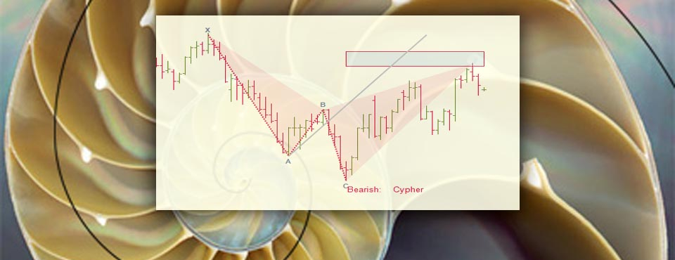 Our toolkit supports the very latest patterns... including the Cypher! Fibonacci Harmonic Trading