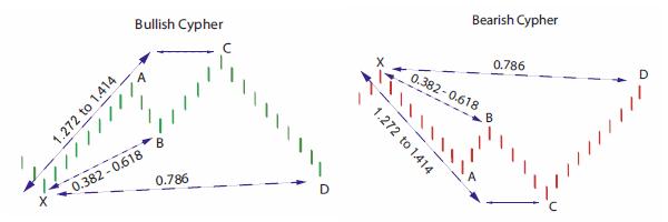 Cypher Pattern « UppDnn com