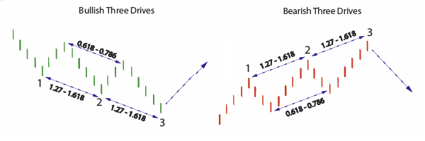 Three Drive Pattern harmonic patterns