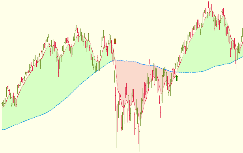 Moving Average Cross