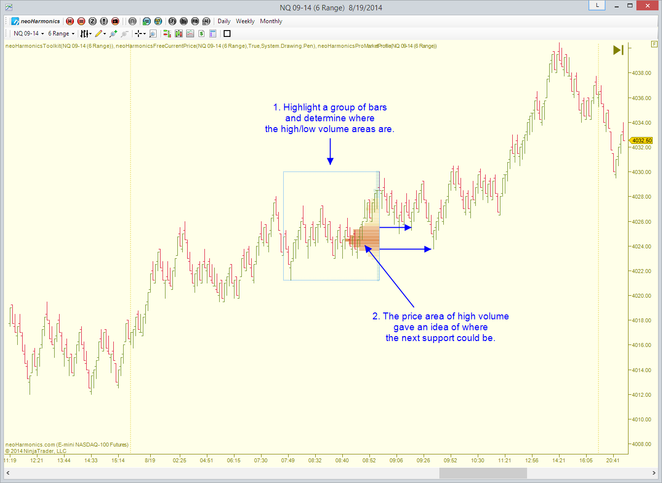 markt profil indikator