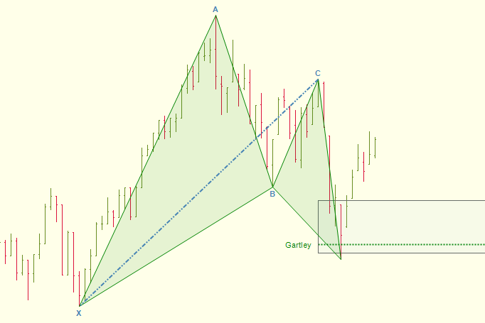 Gartley Pattern Example (ES Daily)