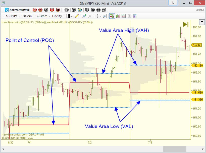 Forex value area