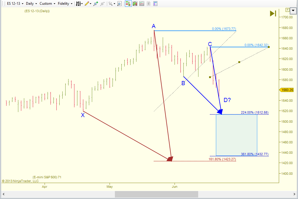 Finally, based on the valid pattern type, where is the potential reversal zone?  Is it valid?  Harmonics Tools.