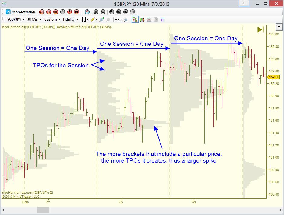 Forex market profile charts