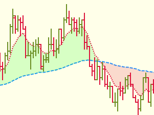Moving Average PRO for NinjaTrader 8 « UppDnn com