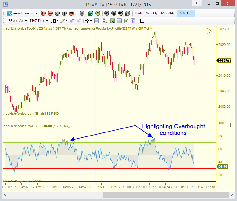 Relative Strength Index (RSI) Overbought/Oversold