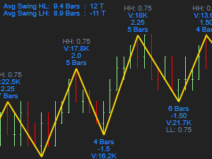 Swing Metrics for NinjaTrader 8 « UppDnn com